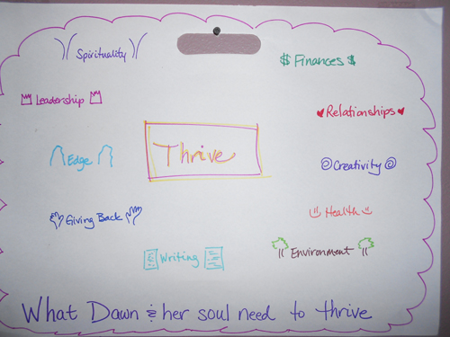 Thrive_diagram